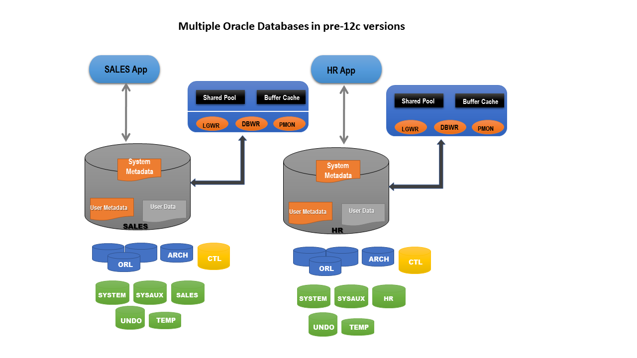 Choosing Right Data Center Infrastructure For Organizational Data Storage Needs
