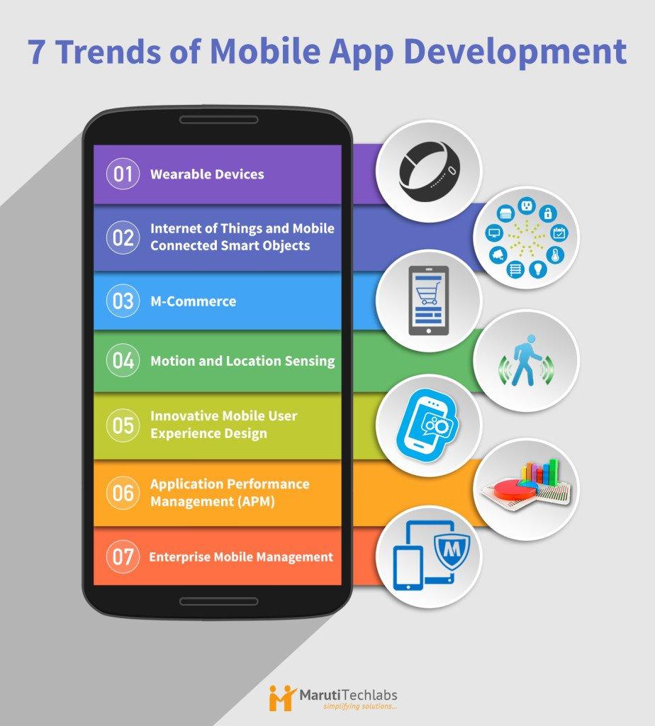Got an App Idea? How to Transform it Into a Mobile App?